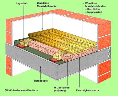 bodenaufbau fu bodenheizung eine g nstige fu bodenheizung aus dem norden tackersystem. Black Bedroom Furniture Sets. Home Design Ideas